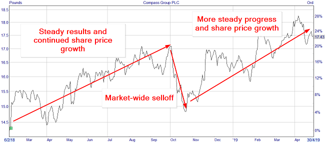 Compass Group share price chart
