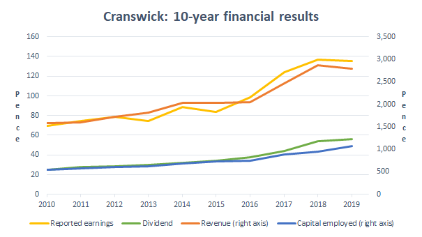 Cranswick financial results 2019 05
