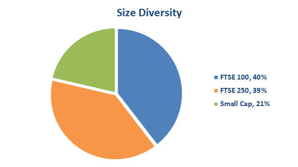 Value investing portfolio size diversity