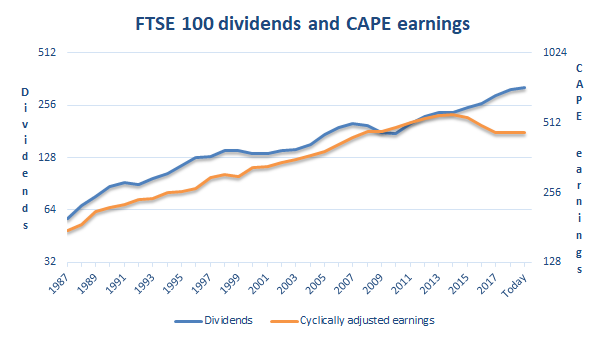 FTSE 100 dividend and CAPE earnings to 2019