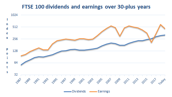 FTSE 100 dividend and earnings to 2019