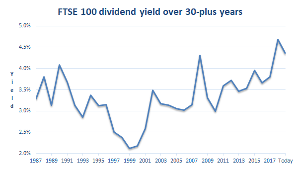 FTSE 100 dividend yield to 2019