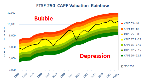 FTSE-250-valuation-rainbow-2019
