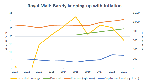 Royal Mail growth rate to 2019