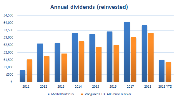 Value investing portfolio dividends