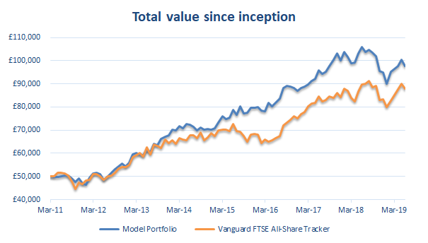 Value investing portfolio performance