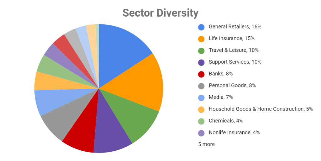 portfolio diversity by sector