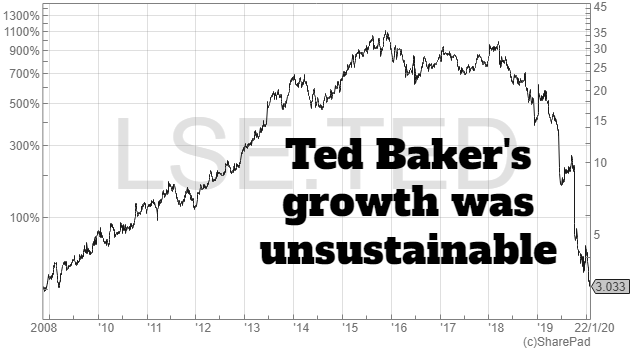 Ted Baker share price collapse