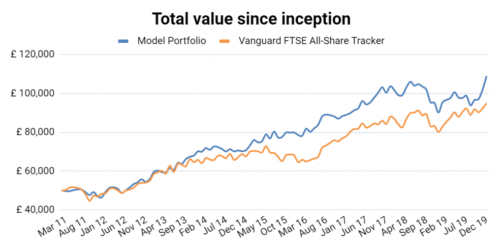 value investing portfolio results 2019