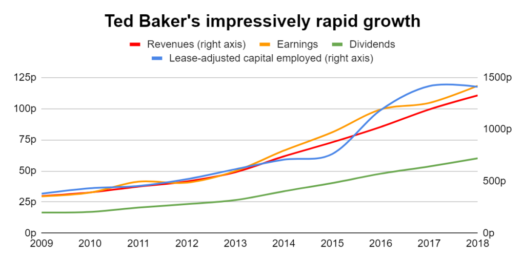 Ted Baker growth per share chart