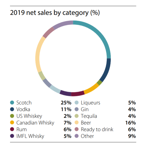 Diageo net sales by category