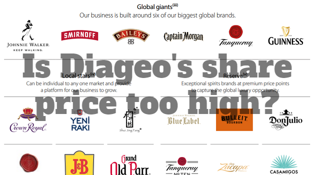 Diageo share price