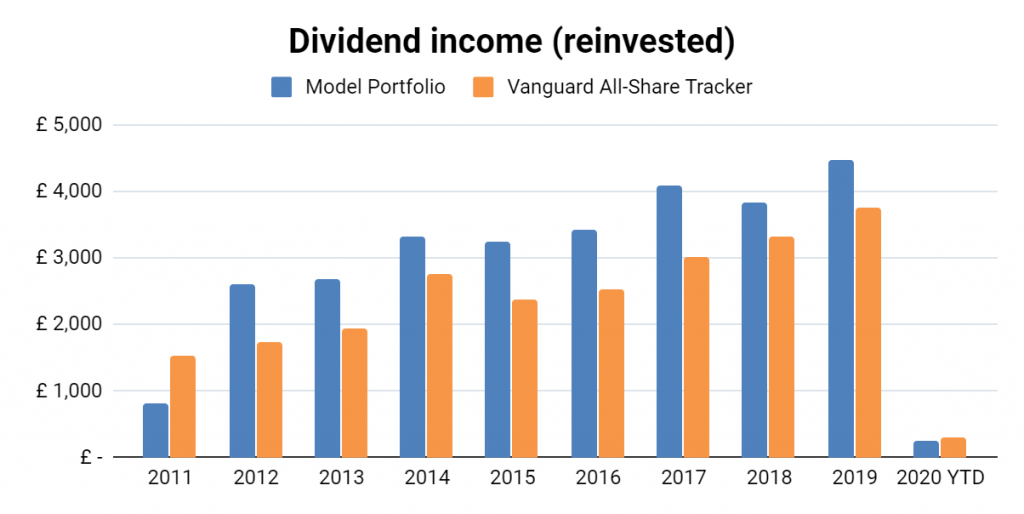 Value investing dividend chart