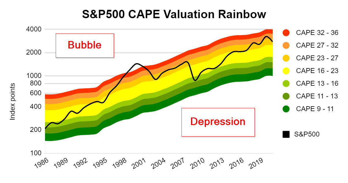 The S&P 500's CAPE ratio says the index is still expensive — UK Value  Investor