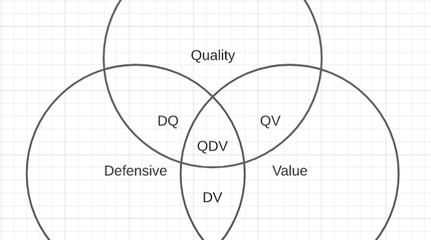 Quality Defensive Value Venn diagram