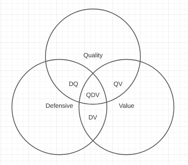 Quality Defensive Value investing