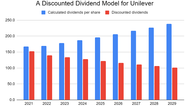 Unilever Discounted Dividend Model