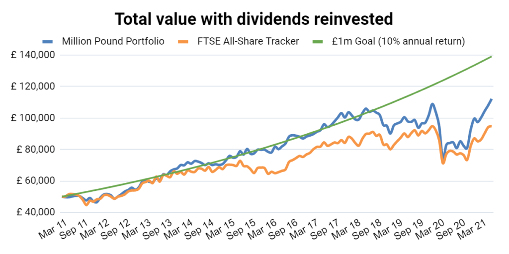 Value investing performance chart